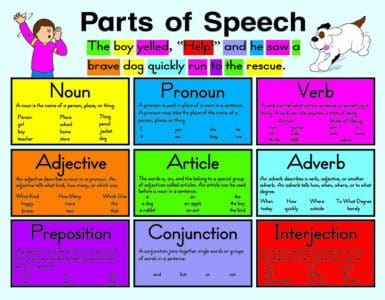 Pengertian, Rumus, dan Contoh Part of Speech