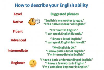Inilah 10 Langkah Dan Cara Cepat Belajar Bahasa Inggris Sendiri Quot Tanpa Les Quot Ibi