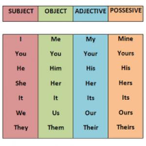 Possessive Pronoun: Pengertian Dan Contoh Kalimatnya Dalam Bahasa Inggris