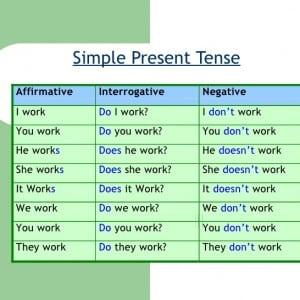 Present Simple Tenses : Pengertian, Fungsi, Rumus, Dan Contoh Kalimatnya Dalam Bahasa Inggris