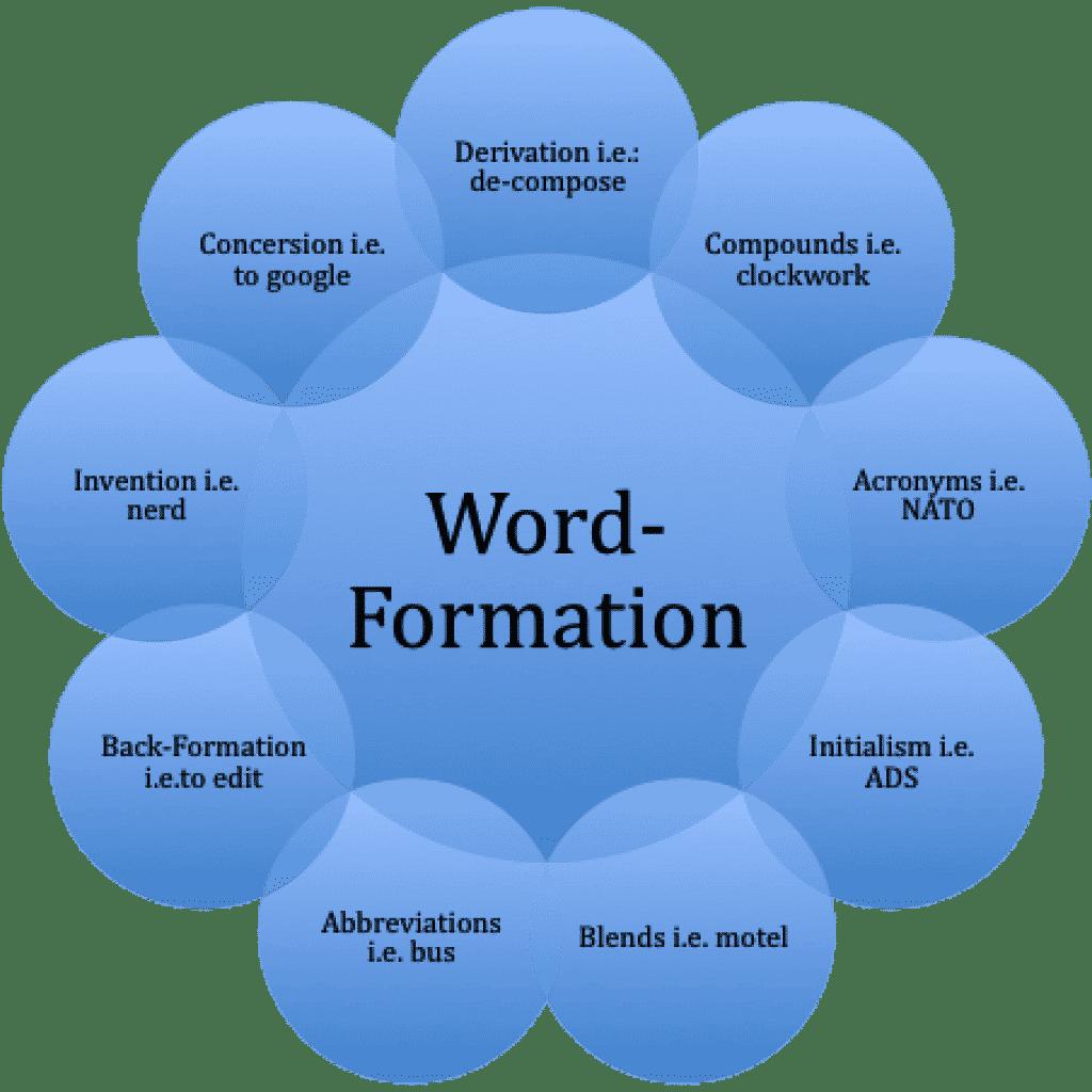 Словообразование в английском языке в таблицах и схемах