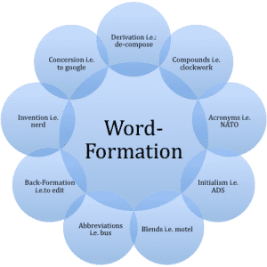 word-formation2