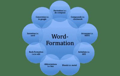Word Formation: Pengertian, Proses pembentukan, Jenis Dan Contoh Kalimat Dalam Bahasa Inggris