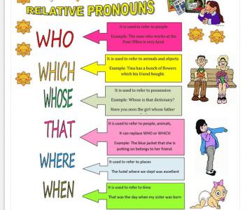 Relative Pronoun: Pengertian Dan Contoh Kalimatnya Dalam Bahasa Inggris