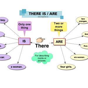 there-is-there-are-mind-map
