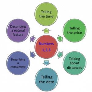 Telling Date