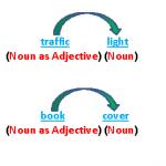 Noun Adjective