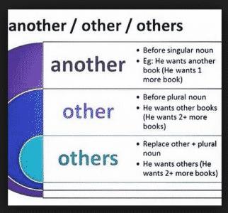 Perbedaan Penggunaan Another, Other, Dan Others Dalam Bahasa Inggris