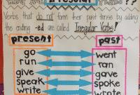 """15 Soal """"Irregular Past Form"""" Dalam Bahasa Inggris Beserta Jawaban Lengkap"""