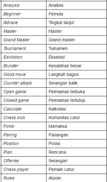 istilah catur 2