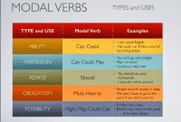 Modals Dalam Bahasa Inggris Pengertian, Fungsi, Contoh Kalimatnya