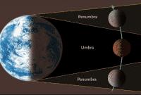 Contoh Explanation Text Tentang Gerhana Bulan Dalam Bahasa Inggris Beserta Artinya