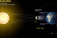 Contoh-Explanation-Text-Tentang-Gerhana-Matahari-Dalam-Bahasa-Inggris-Beserta-Artinya