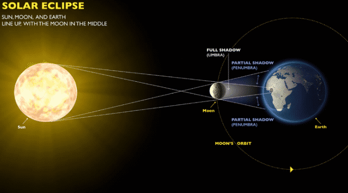 Contoh Explanation Text Tentang Gerhana Matahari Dalam Bahasa Inggris Beserta Artinya